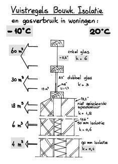 Interior Work, Plan Design, Renewable Energy, T 4, Save Energy, Sustainability, Home Improvement, House Plans, Solar