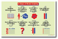 NEW MATH Educational Classroom POSTER - 8 Steps Of Model Drawing