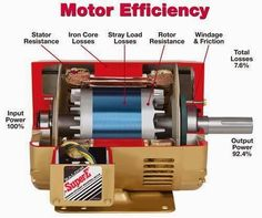 AC Motor basic parts Electrical in 2019 Electrical