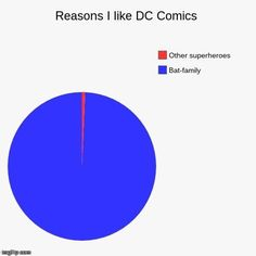 i am hella guilty of this its just that the batfamily is just the best