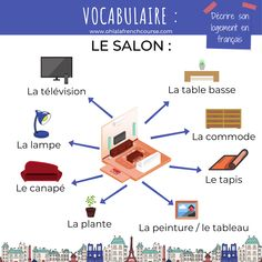 Describe your accommodation in French Online French Courses, Online Courses, French Teacher, Teaching French, How To Speak French, Learn French, French Expressions, Language School, French Words