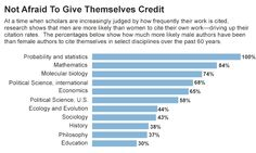 Lowered Cites Even as citation rates become a key measure of productivity, women don't refer to their own research nearly as often as men d...