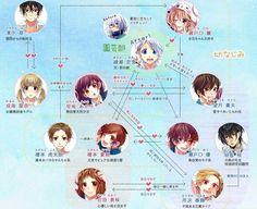 Kotarou likes Hina. Hina likes Koyuki. Koyuki likes Natsuki. Natsuki likes Yuu. Yuu is Hina's brother. Akari likes Souta and ~maybe~ Haruki. Haruki's older brother is Sensei Kiku.
