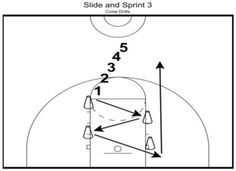 Advanced Defensive Basketball Cone Drills: Improve Footwork Speed Three basketball drills that build defensive footwork speed. Basketball Shooting Drills, Rockets Basketball, Basketball Tricks, Basketball Practice, Basketball Plays, Basketball Is Life, Basketball Workouts, Basketball Skills, Basketball Quotes