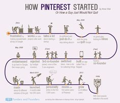 How #Pinterest Started - #Infographics