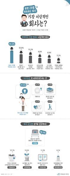 직장인이 말하는 이상적인 회사의 조건, 뭐가 있을까? [인포그래픽] #Company / #Infographic ⓒ 비주얼다이브 무단 복사·전재·재배포 금지