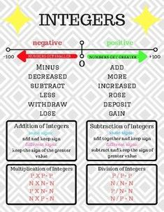 Integer Poster/ Notes