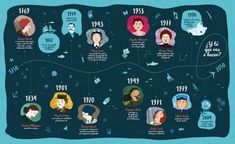 En Oceánicas: pioneras de la oceanografía contamos la historia de 10 científicas ilustres, algunas de ellas bastante olvidadas. Desde la primera y única mujer que dio la vuelta al mundo durante la época de las grandes exploraciones hasta mujeres que a día de hoy lideran la lucha por la conservación de los océanos. Todas ellas … Science News, Projects For Kids, Teacher, Historian, Archive, Ocean, Twitter, Board, Illustration