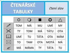 Čtenářské tabulky - genetická metoda čtení Kids Education, Struktura, Periodic Table, Early Education, Periodic Table Chart, Periotic Table