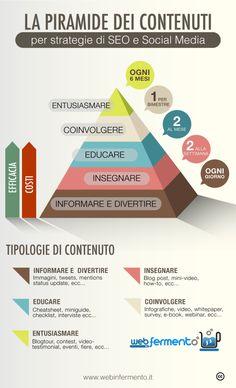 La piramide dei Contenuti per strategie di Seo e Social Media