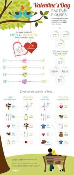 INFOGRAPHIC: Men Spend Significantly More on Valentine's Day - Tada Blog