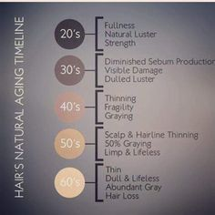 Just like your skin, your hair ages as well! ��MONAT�� is an anti aging haircare line that will improve your hair with EACH wash! ��TRY IT for yourself for 30 days,��if you don't love it, return it and get your money �� back!!! #monat #healthy #hair www.caridharper.mymonat.com