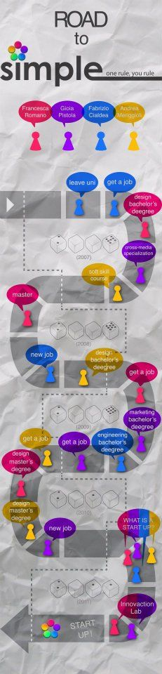 Created by Andrea Meriggioli as a gift to Simple Team. It's the genesis of our startup.