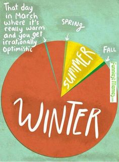 No joke- ohio weather in a circle chart