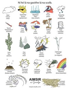 Aimsir Doodle as Gaeilge - Weather Doodle in Irish Scottish Gaelic, Gaelic Irish, Gaelic Words, Welsh Language, Irish People, Love Languages, Foreign Languages, Winter Theme, Celtic