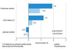4. Koko talouden sekä yksityisen & julkisen sektorin palkkasumman vuosimuutos jaksolla 05-07/2015 & 05-07/2014 % (TOL-08 & S-12)