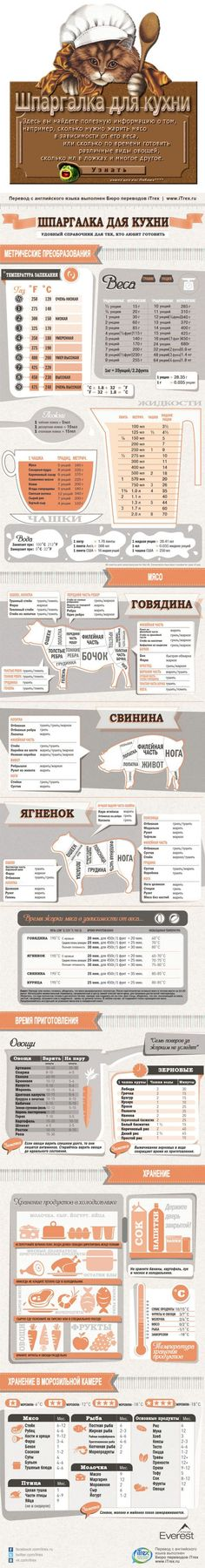 Cheat sheet for the kitchen