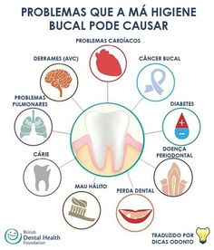 Medicina Periodontal British Dental Foundation