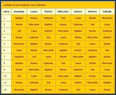 Las Horas Planetarias y la Salud página fuente: http://astrolandia.weebly.com/dias-de-la-semanahoras-y-salud.html