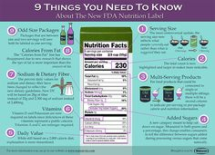 Things you need to know about FDA Label Changes Inforgraphic