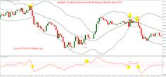 Simple Trading System with Bollinger Bands and CCI