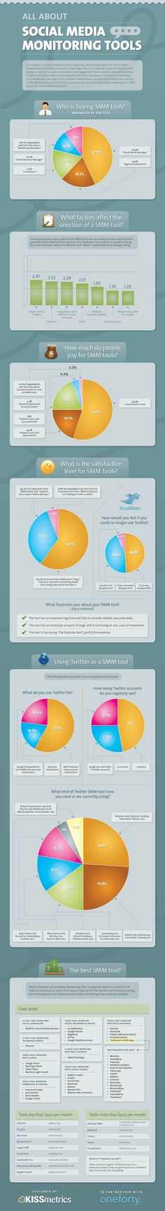 Excellent roundup and explanation of Social Media Monitoring Tools thanks to oneforty.com and kissmetrics.com.     Oneforty surveyed 150 social media professionals to learn about what their main concerns were when it came to social media monitoring. The infographic shows their main questions, as well as favorite social media monitoring tools. The list of tools at the bottom shows the most popular tools according to survey respondents who answered a question regarding which tools they use.