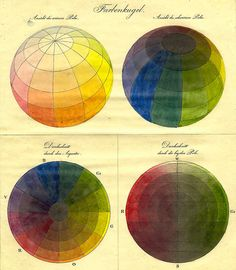 Philipp Otto Runge, Farbenkugel (Color Spheres), Germany, ca. 1809.