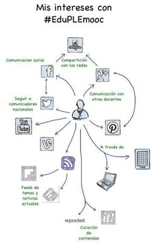 diagrama PLE de @Ricardo Sudario Sudario Sudario Sudario Sudario Sudario Carrera