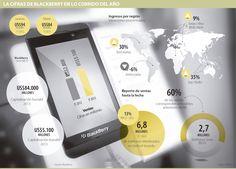 Las Cífras de Blackberry en lo Corrido del Año #Telecomunicaciones