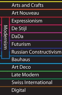 Modernism Timeline