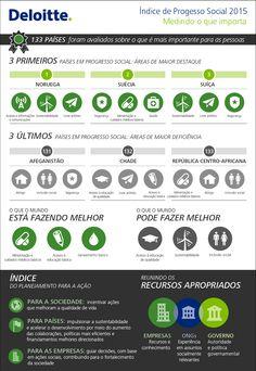 infografico: Índice de Progresso Social  Edição 2015 retrata os avanços sociais em 133 países