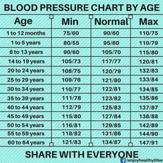 Staggering High Blood Pressure Causes Ideas 3 Best Tips: Hypertension Medications Heart Disease blood pressure definition.Blood Pressure Symptoms The Body lower diastolic blood pressure. High Blood Pressure Causes, Natural Blood Pressure, Blood Pressure Symptoms, Healthy Blood Pressure, Blood Pressure Remedies, Blood Pressure By Age, Pulmonary Hypertension, Change Your Life, Natural Health Remedies