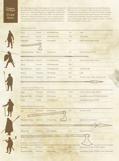 Dark Ages D&D - part twoThe rest of the weapon list for Dark Ages D&D - along with seaxes and sweords.Next time: armour.