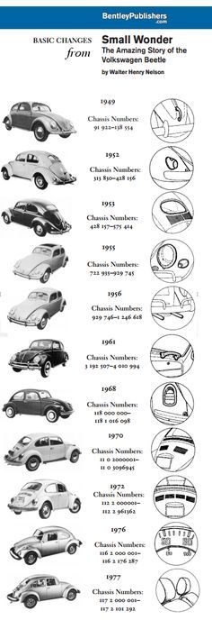 Walter Henry - Small Wonder - The Amazing Story of the Volkswagen Beetle - APPENDIX - How to tell the age of a Volkswagen Volkswagen Karmann Ghia, Volkswagen Transporter, Vw T3 Doka, Auto Volkswagen, Vw T1, Vw Coccinelle Cabriolet, Vw Modelle, Vw Variant, Van Vw