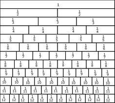 A fractions table