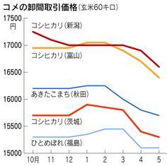 消費現場の販売動向や価格動向が生産者に正確に伝わらない 日本経済新聞