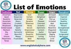 List of Emotions Emotions words list; Confusion Sad Strong Uncertain Upset D. - learning GO Learn English Grammar, English Writing Skills, English Vocabulary Words, Learn English Words, English Idioms, English Phrases, English Language Learning, English Study, English Lessons
