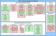 Cloud Computing Reference Architectures Models And Frameworks