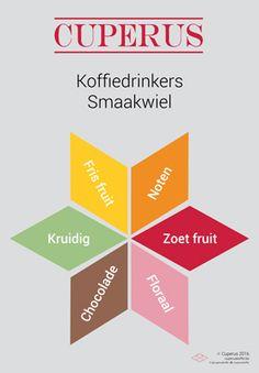 cuperus-koffiedrinkers-smaakwiel