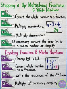 Multiplying and Dividing Fractions and Mixed Numbers Anchor Chart (includes a freebie!) by Crafting Connections!                                                                                                                                                                                 More