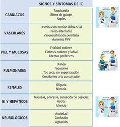 Signos y aintomas de insuficiencia cardíaca