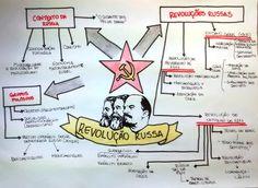 Bolcheviques, mencheviques, Revolução Russa: tudo o que você precisa saber sobre este assunto está neste Mapa Mental perfeito para os seus estudos. Confira!