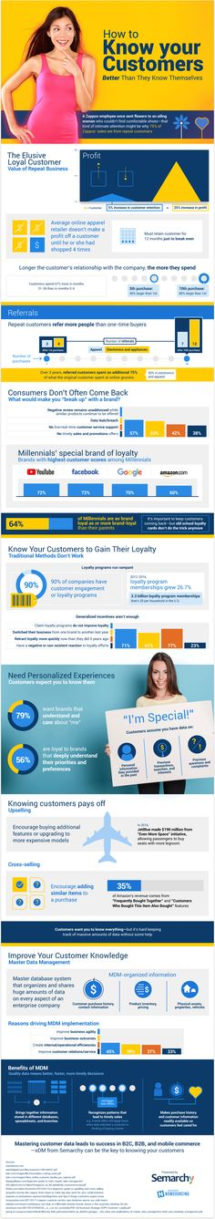 Know Your Customers! #infographic #Business #branding
