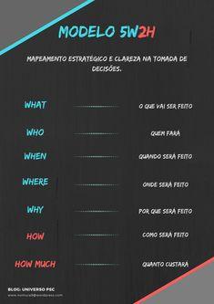 MODELO 5W2W ótima ferramenta para Planejamento Estratégico Gestão. Social Marketing, Business Marketing, Digital Marketing, Business Management, Business Planning, Learn English, English Study, Job Coaching, Alta Performance