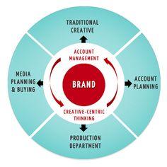 Brand, Account Management, Creative Centric Thinking Wheel