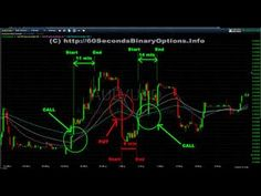 5 Minutes Binary Options Strategy  - 90 - 100% ITM 15 Minute Strategy fo...