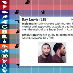 Interactive Infographic: NFL Arrests since 2000