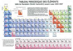 Tabla peridica de los elementos qumicos nmero atmico tabla y tabla peridica qumica mendeleievg 865 608 pixels urtaz Gallery