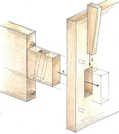Wood joinery with mortise and tenon has been used for thousands of years. Strong and beautiful. This illustration in German called Spannkeilverbindung from Grüne Erde.
