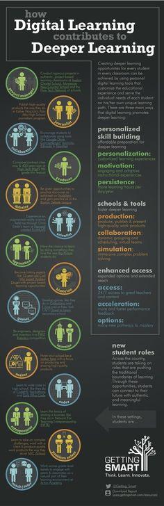 EdTech - Look Whos Talking | Education | Learnist